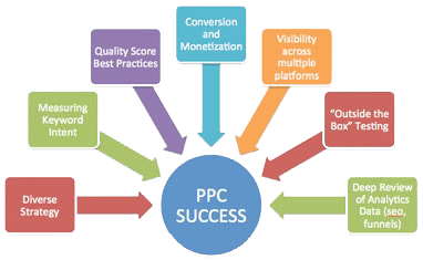 PPC-Digital Marketing