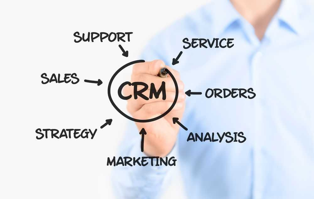 Why-CRM software